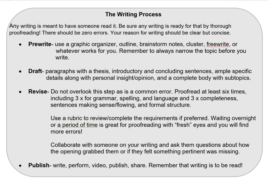 The Writing Process, Customized Homeschool Curriculum Secular